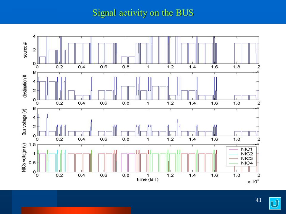 41 Signal activity on the BUS
