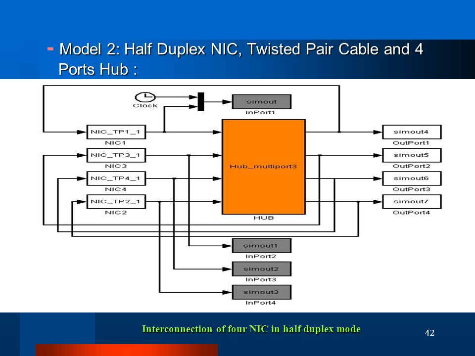 42 Model 2: Half Duplex NIC, Twisted Pair Cable and 4 Ports Hub : - Model 2: Half Duplex NIC, Twisted Pair Cable and 4 Ports Hub : Interconnection of four NIC in half duplex mode
