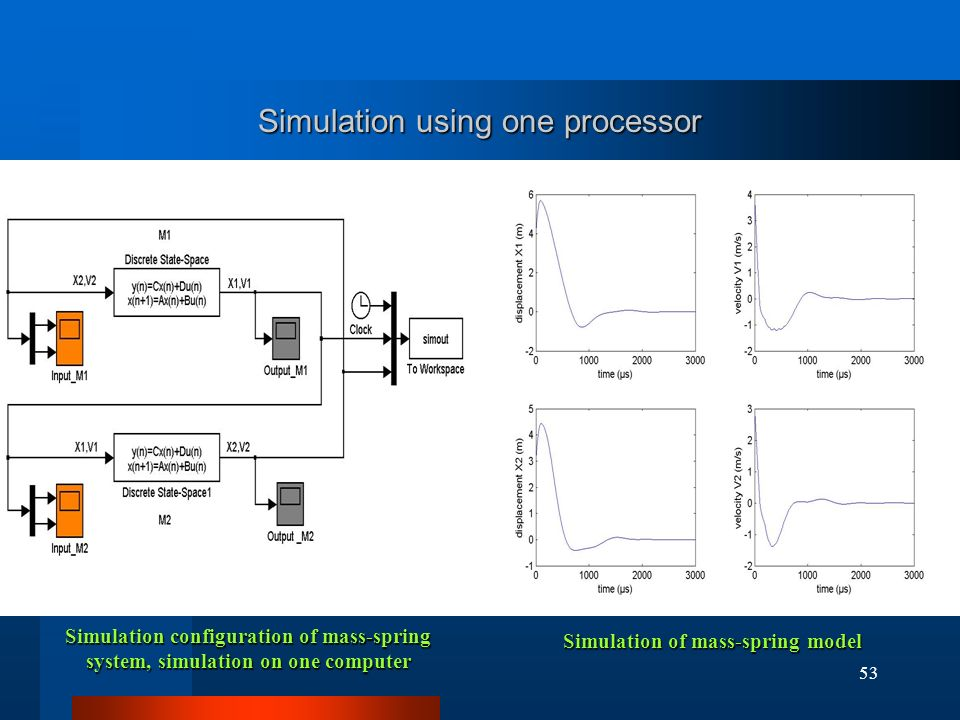 53 Simulation using one processor Simulation configuration of mass-spring system, simulation on one computer Simulation of mass-spring model