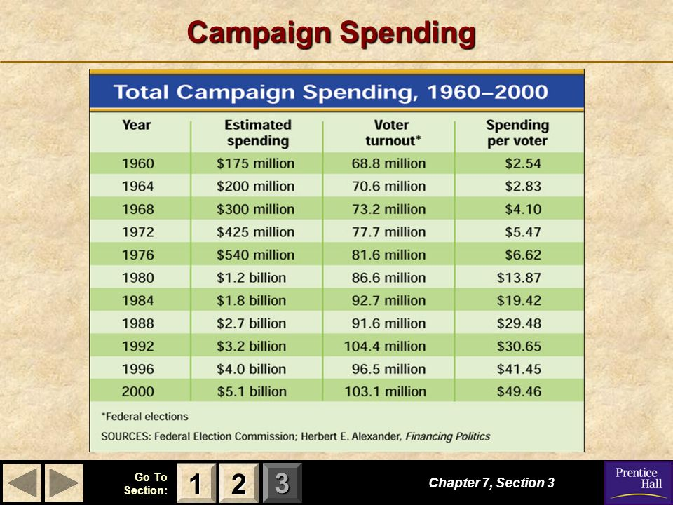 123 Go To Section: Campaign Spending Chapter 7, Section