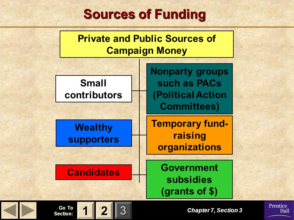 123 Go To Section: Sources of Funding Chapter 7, Section Small contributors Wealthy supporters Nonparty groups such as PACs (Political Action Committees) Temporary fund- raising organizations Candidates Government subsidies (grants of $) Private and Public Sources of Campaign Money