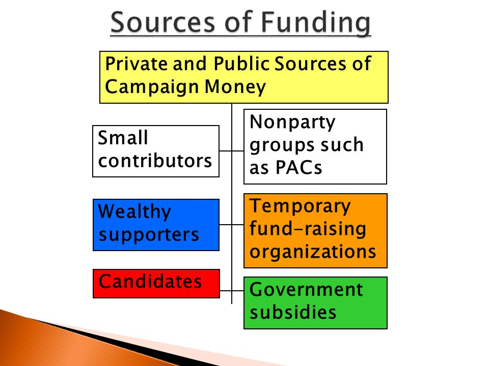 Small contributors Wealthy supporters Nonparty groups such as PACs Temporary fund-raising organizations Candidates Government subsidies Private and Public Sources of Campaign Money