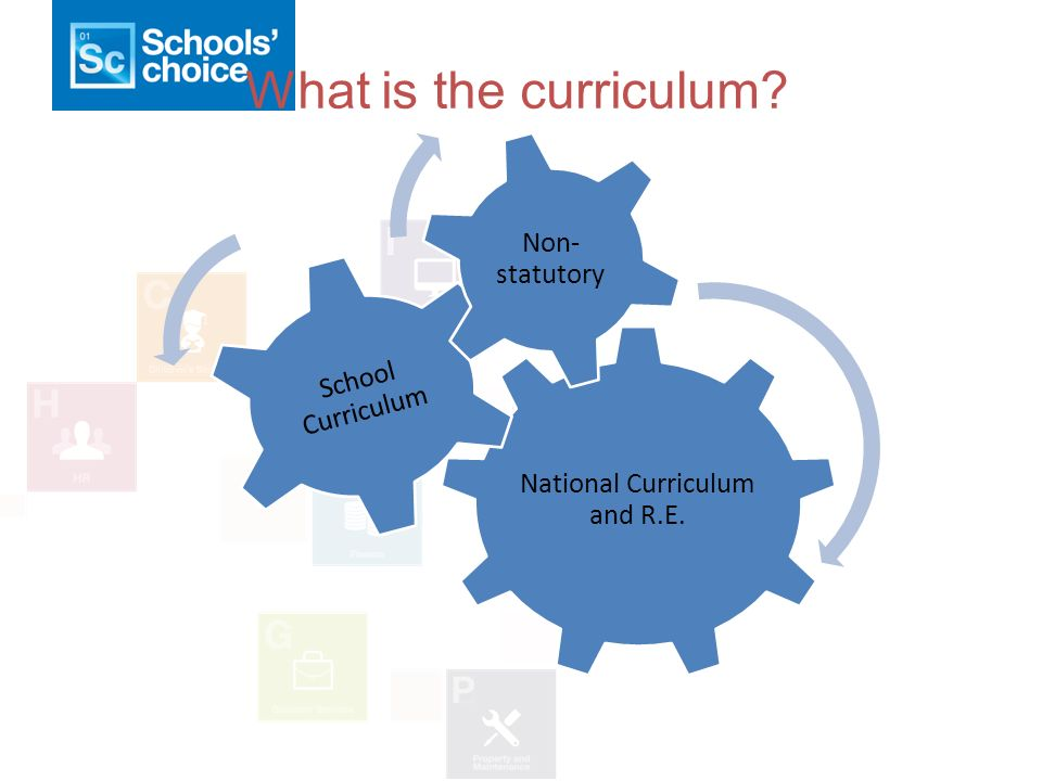What is the curriculum National Curriculum and R.E. School Curriculum Non- statutory