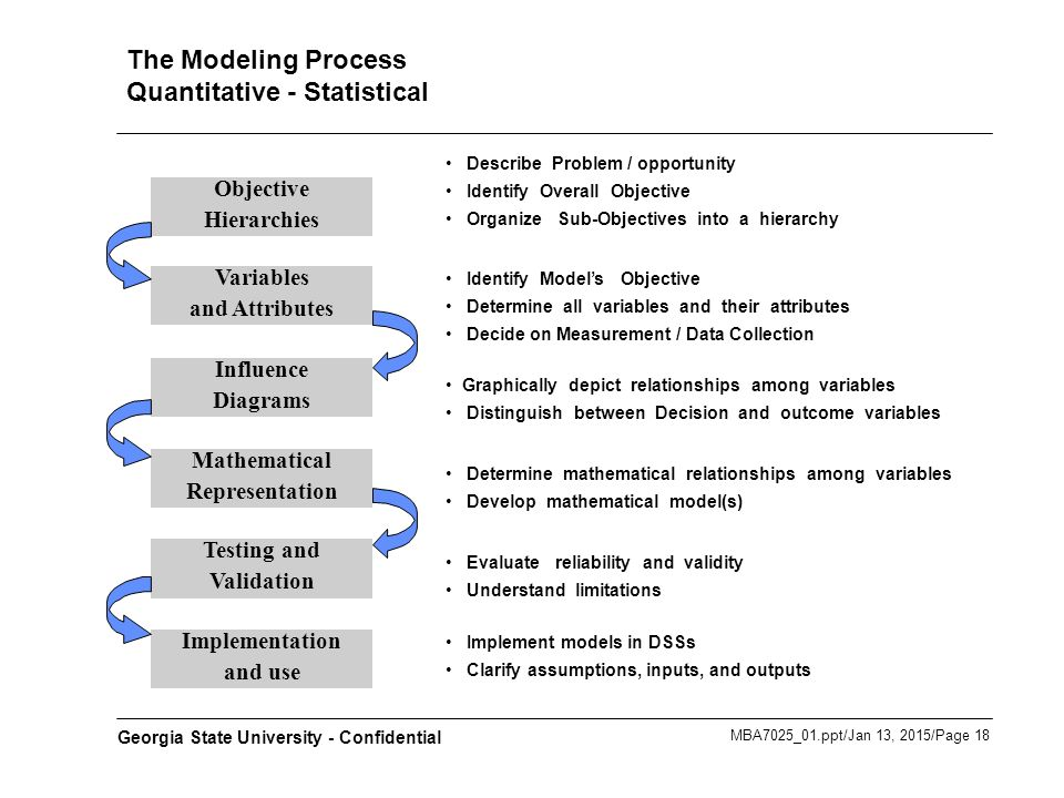 Ppt – the general linear model and statistical parametric mapping.