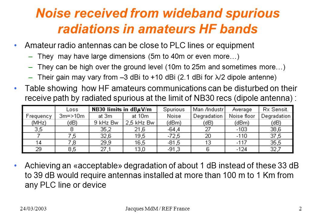 24/03/2003Jacques MdM / REF France1 HF Receivers desensitisation