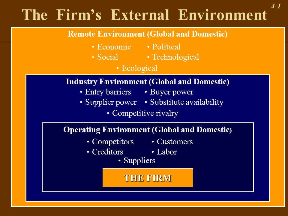 external environment analysis example