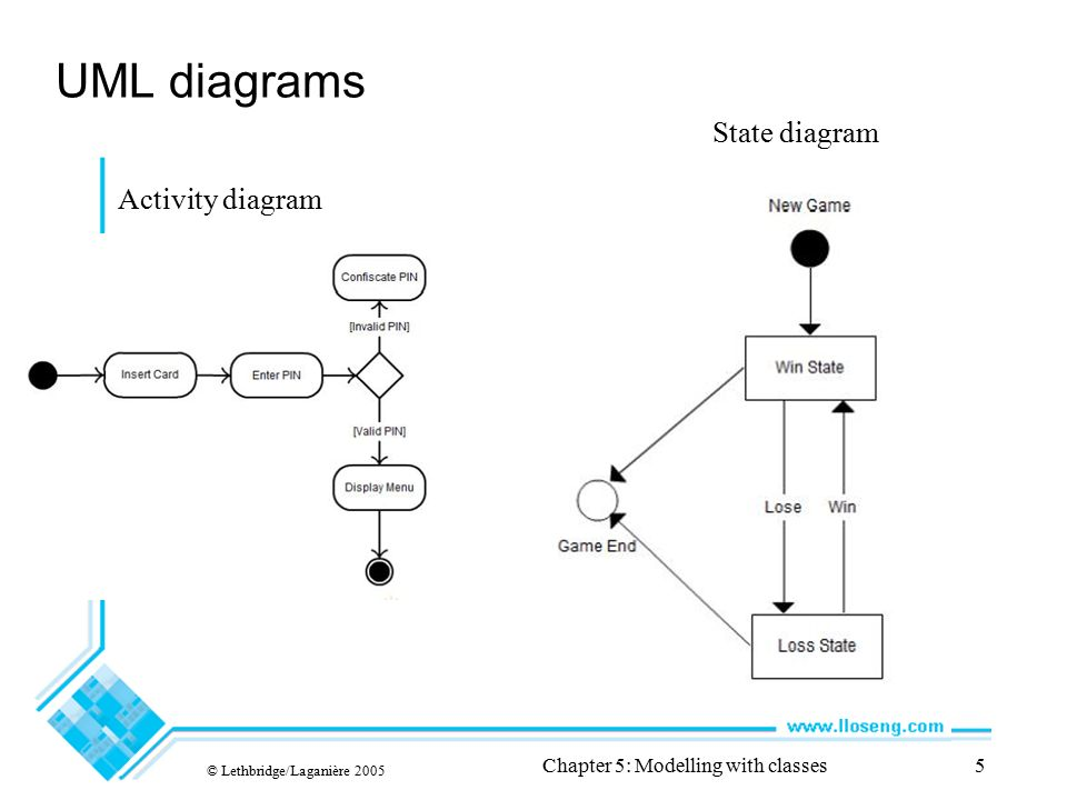 Object oriented software engineering practical software development 5 uml diagrams lethbridgelaganire 2005 chapter 5 modelling with classes5 activity diagram state diagram ccuart