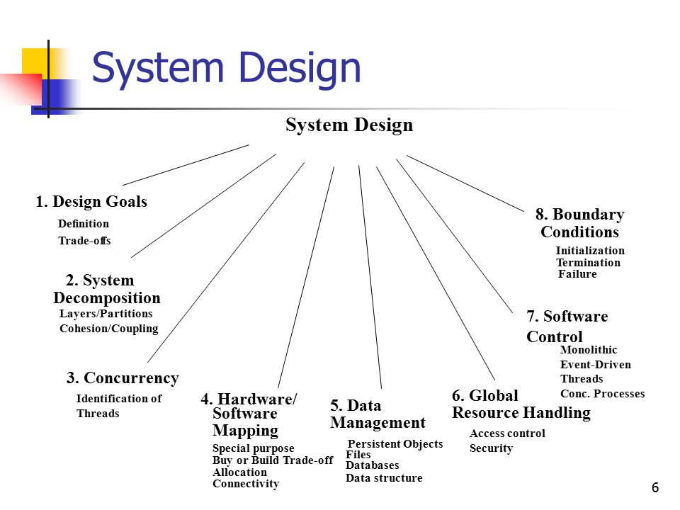 1 Systems Analysis And Design Ii System Decomposition And Design Criteria Ppt Download