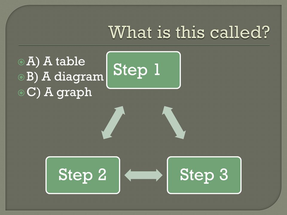 Step 1Step 3Step 2  A) A table  B) A diagram  C) A graph