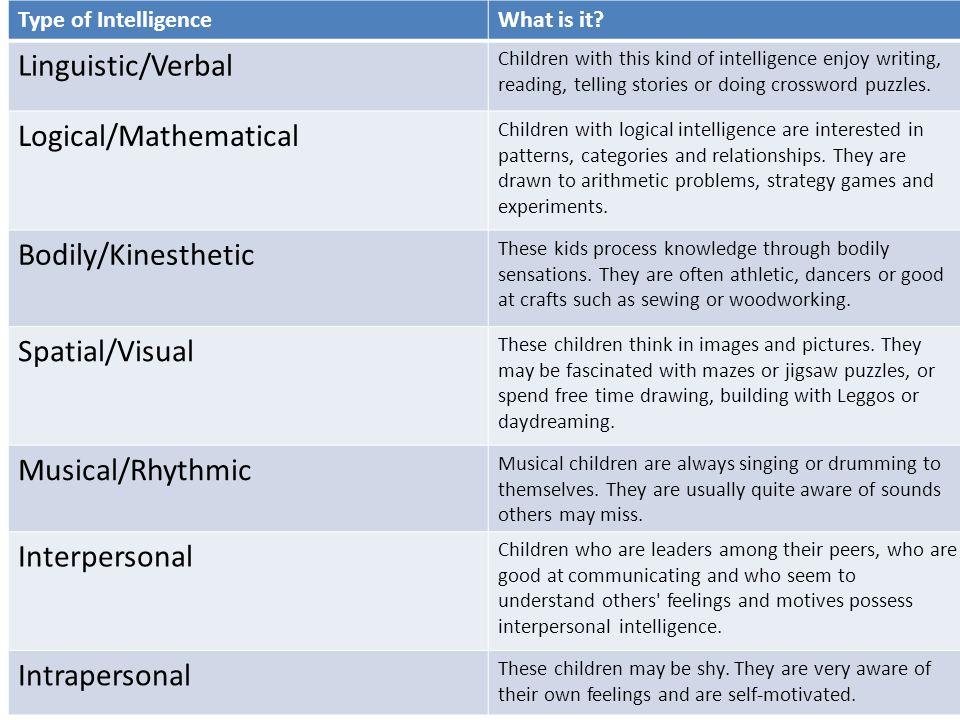 Theory of Multiple Intelligences From Howard Gardner\'s \