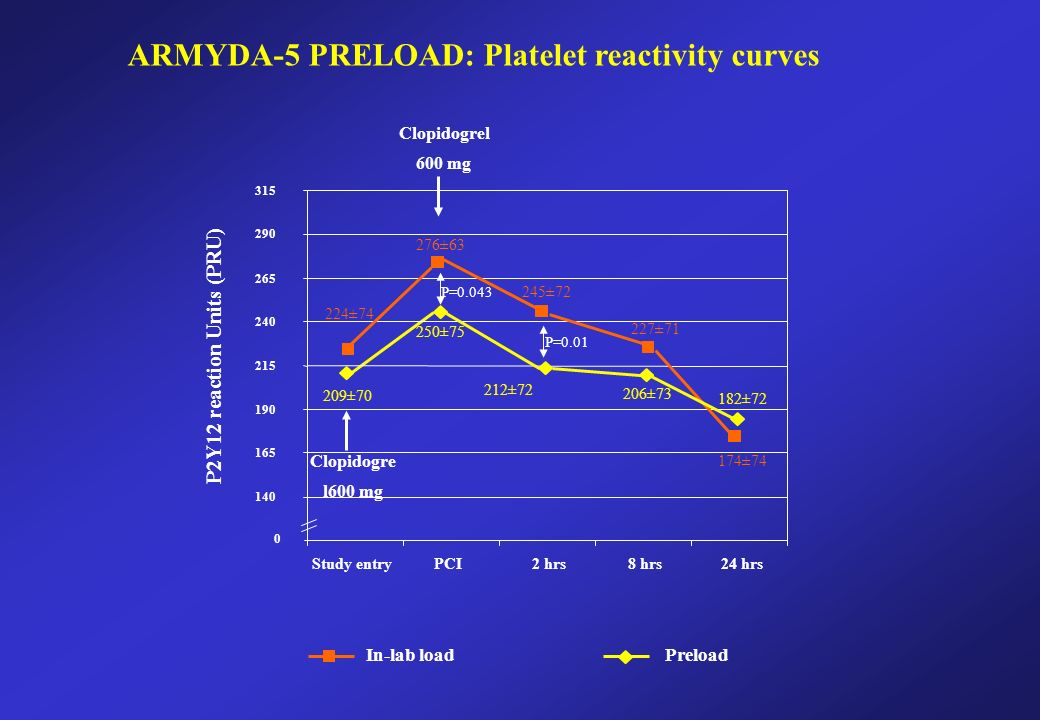 In-lab load Preload Study entryPCI2 hrs8 hrs24 hrs P2Y12 reaction Units (PRU) P= P=0.01 ARMYDA-5 PRELOAD: Platelet reactivity curves Clopidogre l600 mg Clopidogrel 600 mg 276±63 250±75 245±72 212±72 209±70 206±73 182±72 224±74 227±71 174±74