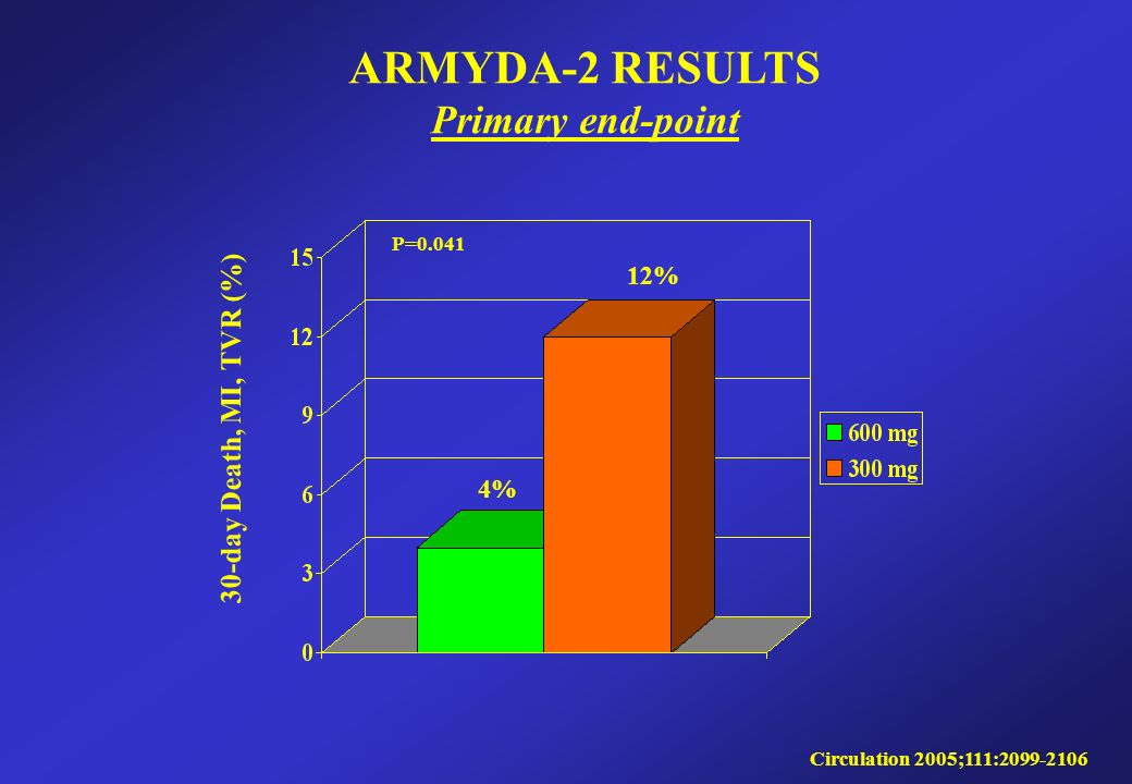 30-day Death, MI, TVR (%) ARMYDA-2 RESULTS Primary end-point Circulation 2005;111: P= % 12%