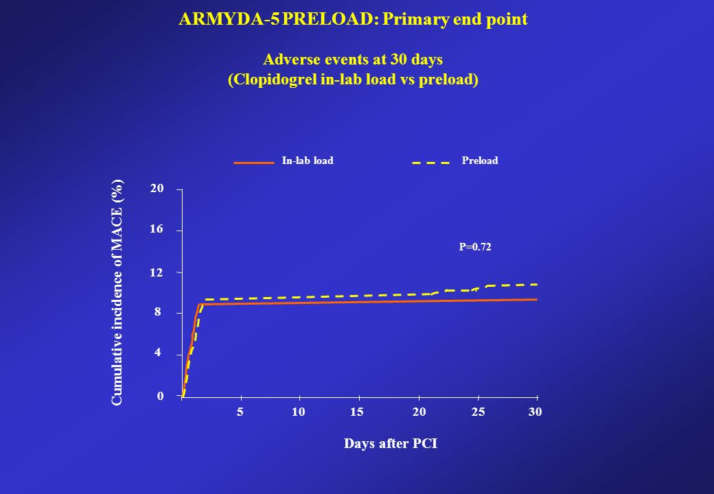 In-lab loadPreload P= Days after PCI Cumulative incidence of MACE (%) ARMYDA-5 PRELOAD: Primary end point Adverse events at 30 days (Clopidogrel in-lab load vs preload)