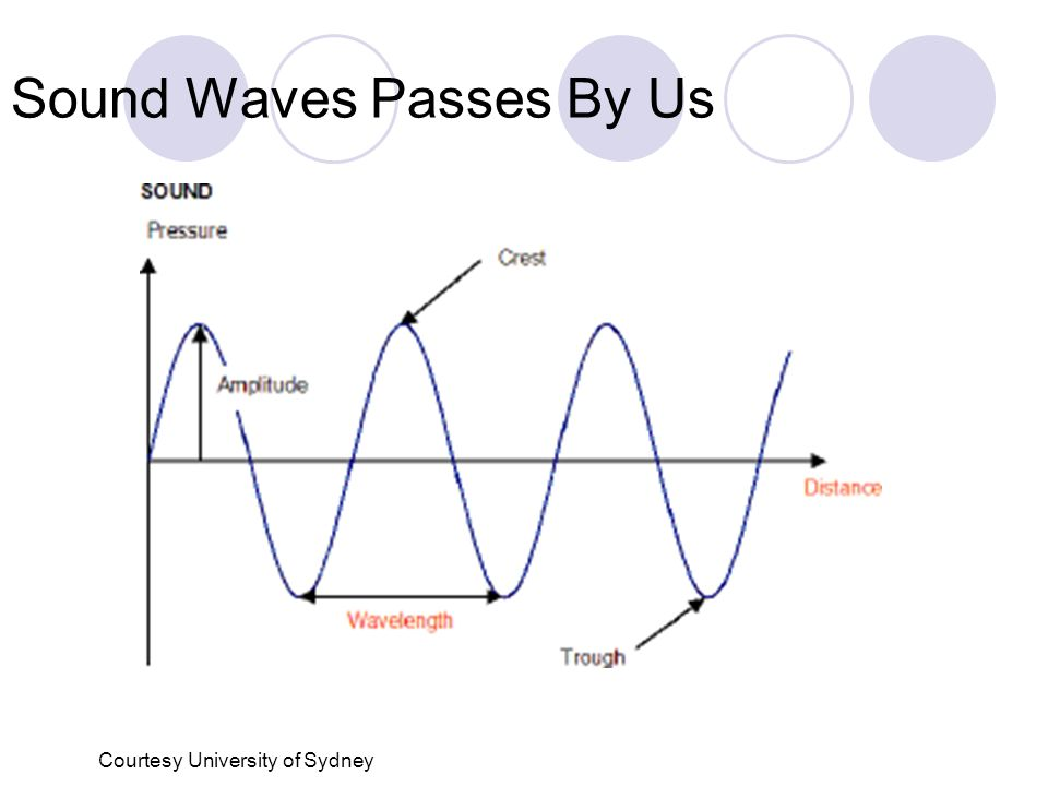 Sound Mechanical Vibrations in Gas, Liquid or Solid. - ppt download