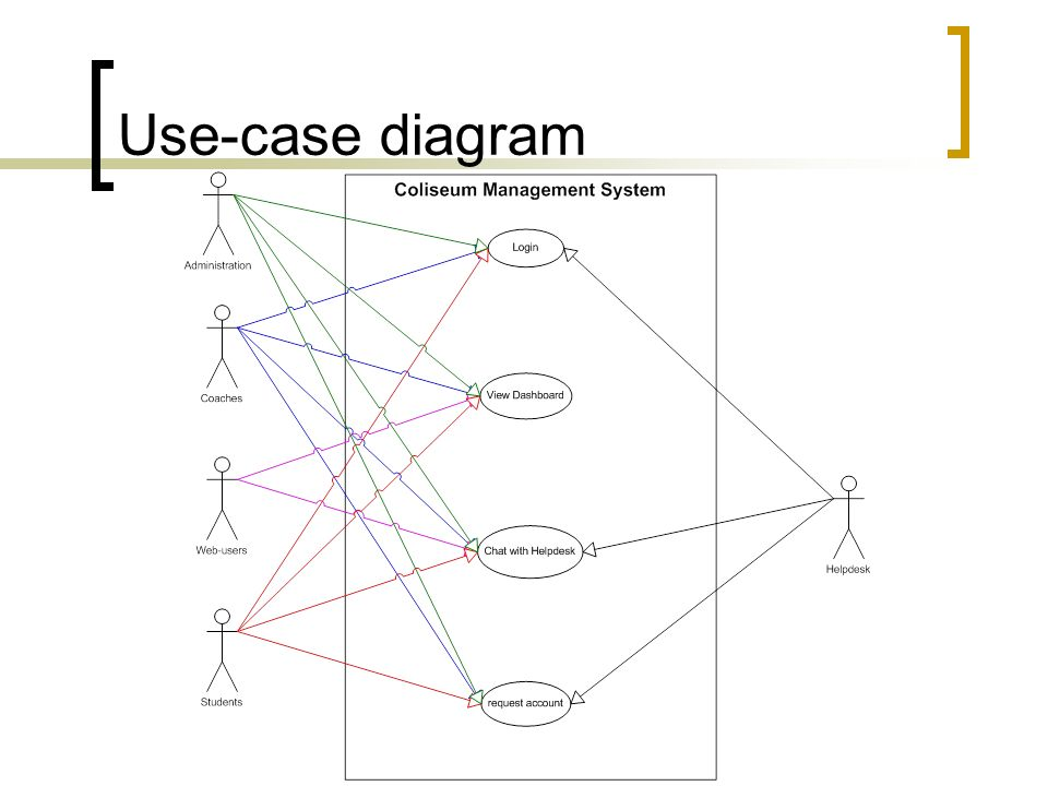 Uml unified modeling language use case diagrams ppt download 10 use case diagram ccuart Images