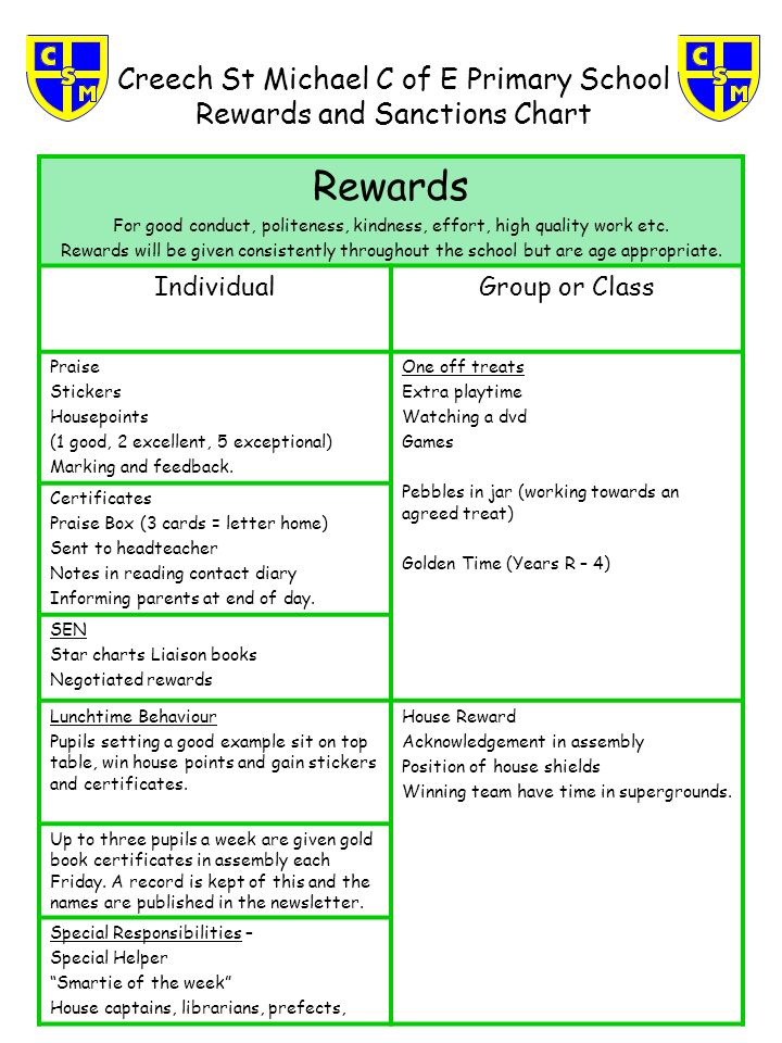 Creech St Michael C Of E Primary School Rewards And Sanctions Chart For Good Conduct