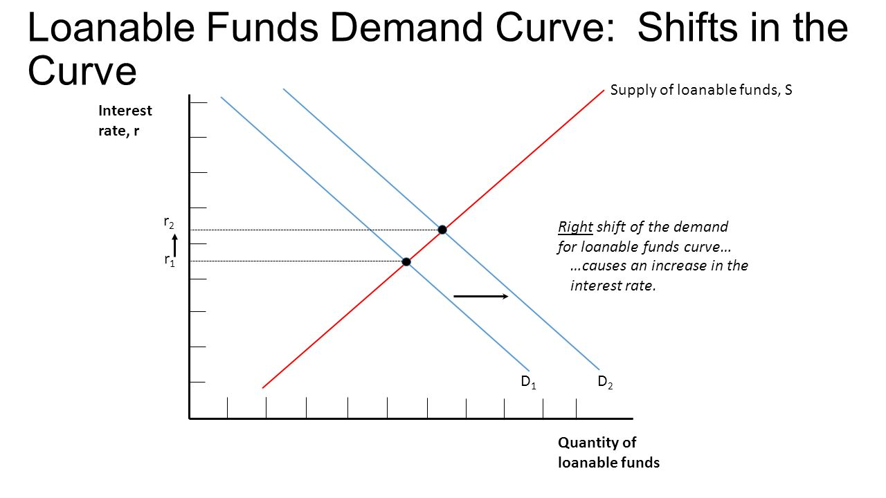 slope of demand curve