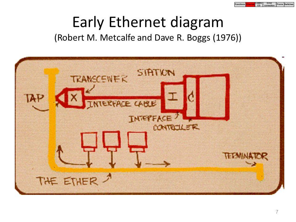 Chapter 3 Data Link Layer With Special Focus On Ethernet Ppt Download