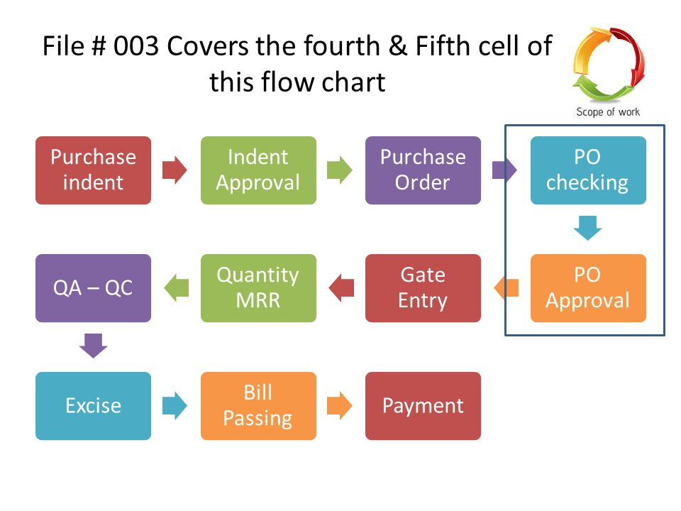Purchase Module Planned Flow Of The Software 003 Purchase Order