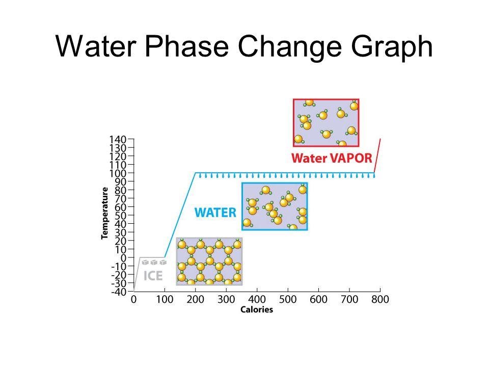 Water Phase Change Diagram.States Of Matter And Phase Change Phase Change Diagram