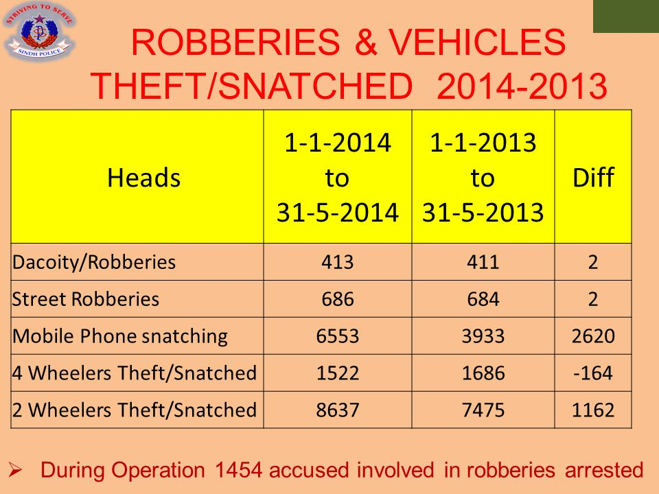 difference between theft extortion and dacoity
