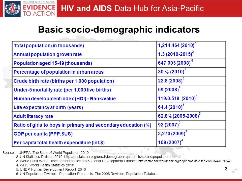 HIV and AIDS Data Hub for Asia-Pacific 3 Basic socio-demographic indicators Total population (in thousands) 1,214,464 (2010) 2 Annual population growth rate 1.3 (2010-2015) 2 Population aged 15-49 (thousands) 647,003 (2008) 6 Percentage of population in urban areas 30 % (2010) 1 Crude birth rate (births per 1,000 population) 22.8 (2008) 3 Under-5 mortality rate (per 1,000 live births) 69 (2008) 4 Human development index (HDI) - Rank/Value 119/0.519 (2010) 5 Life expectancy at birth (years) 64.4 (2010) 5 Adult literacy rate 62.8% (2005-2008) 5 Ratio of girls to boys in primary and secondary education (%) 92 (2007) 3 GDP per capita (PPP, $US) 3,270 (2009) 3 Per capita total health expenditure (Int.$) 109 (2007) 4 Source:1.