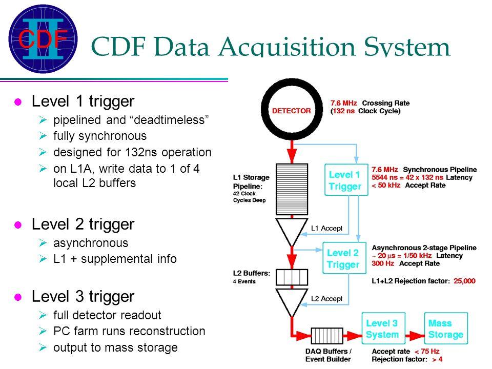 Ted Liu - 1 PAC - 13 Dec 2003 Status of the Run IIb CDF Detector