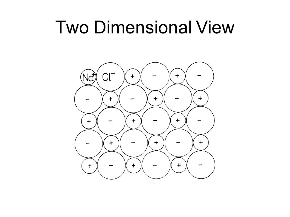 Two Dimensional View