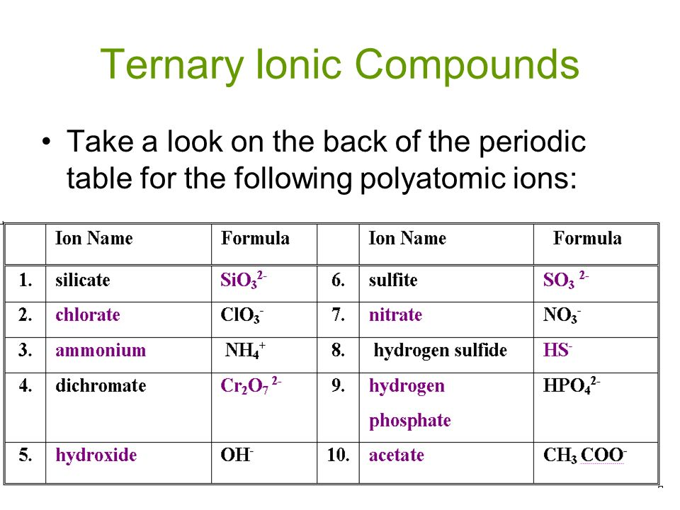 Understanding matter ions happy atoms ions are atoms that 45 ternary ionic compounds take a look on the back of the periodic table for the following polyatomic ions urtaz Images