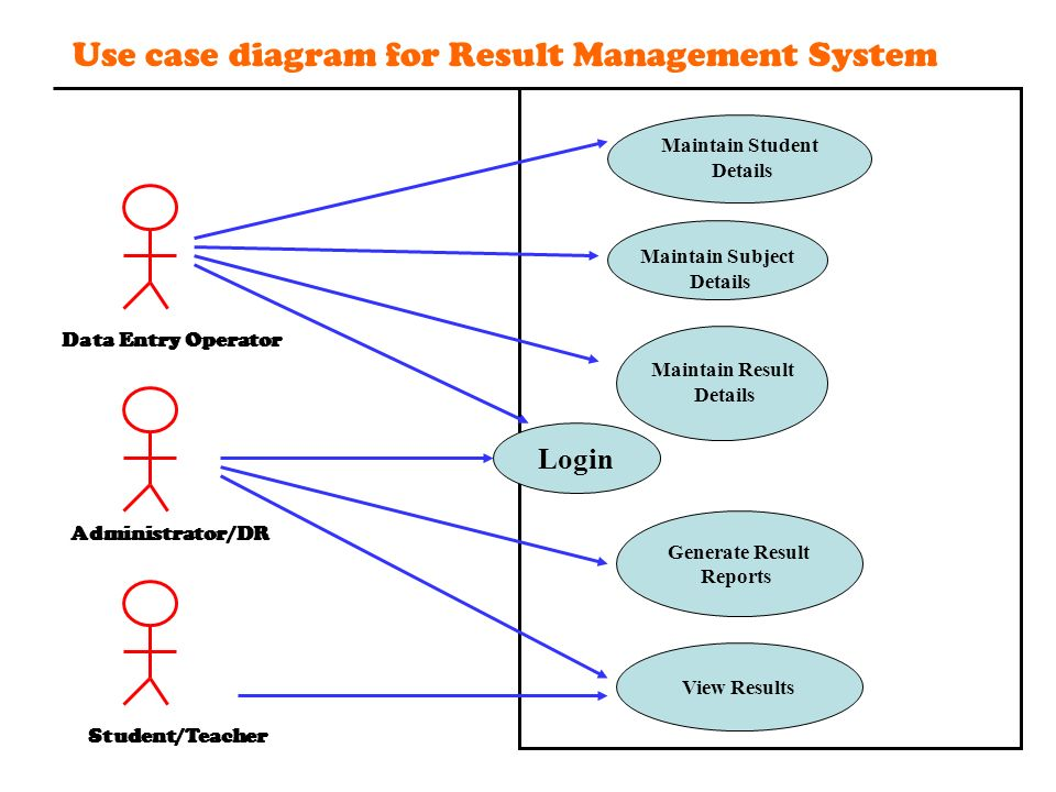 Use Case Diagram For Student Database - Block And Schematic Diagrams •
