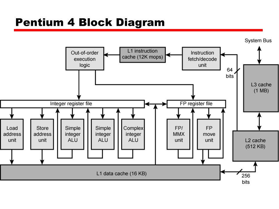 Pentium 2 Block Diagram Pdf Free Wiring Diagram For You