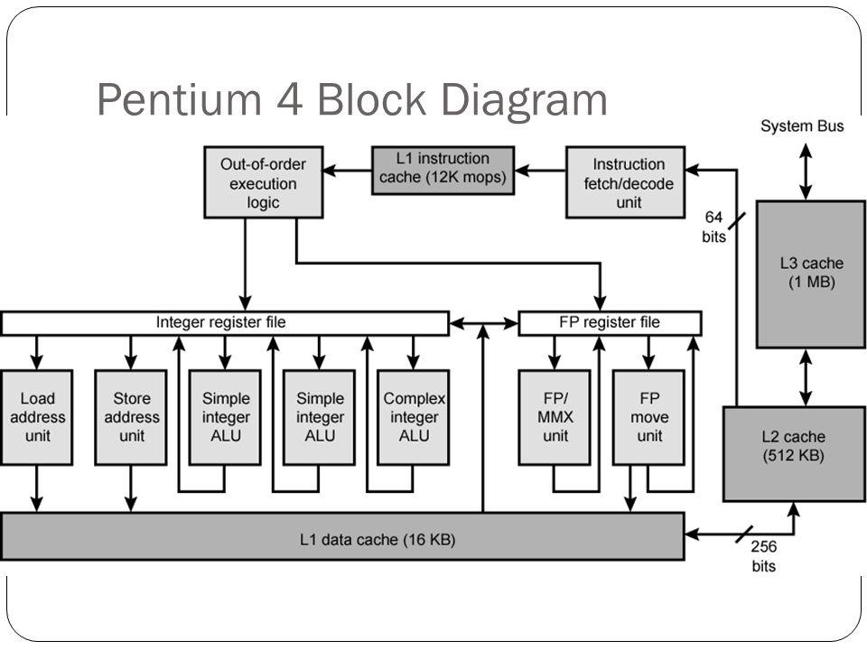 pentium 4 circuit diagram today diagram database pentium 4 circuit diagram pentium 4 circuit diagram #1