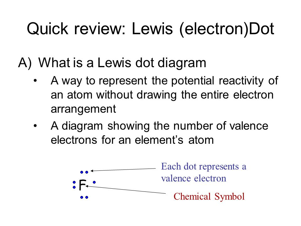 Quick review: Lewis (electron)Dot A)What is a Lewis dot diagram A way to represent the potential reactivity of an atom without drawing the entire electron arrangement A diagram showing the number of valence electrons for an element's atom F Chemical Symbol Each dot represents a valence electron