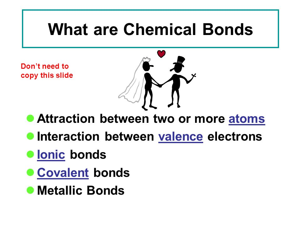 What are Chemical Bonds Attraction between two or more atoms Interaction between valence electrons Ionic bonds Covalent bonds Metallic Bonds Don't need to copy this slide