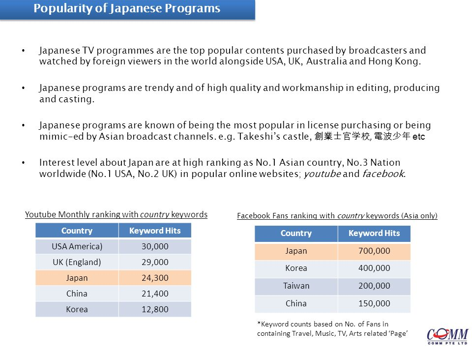 JAPAN FOOD & CULTURE CHANNEL Contents Proposal for Singapore Cable