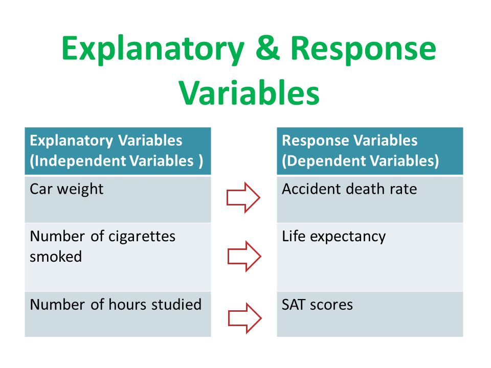 Explanatory & Response Variables Response Variables (Dependent Variables) Accident death rate Life expectancy SAT scores Explanatory Variables (Independent Variables ) Car weight Number of cigarettes smoked Number of hours studied