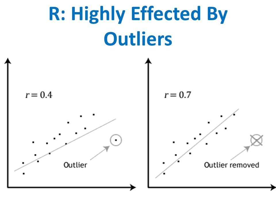 R: Highly Effected By Outliers