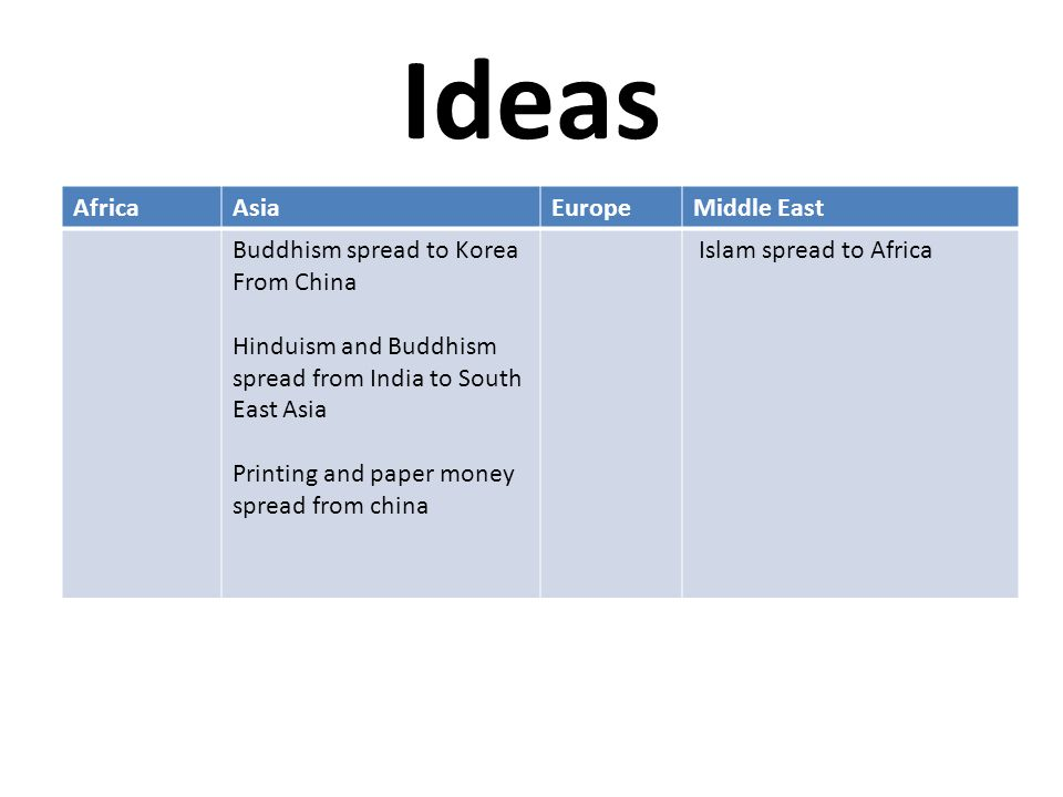 Ideas AfricaAsiaEuropeMiddle East Buddhism spread to Korea From China Hinduism and Buddhism spread from India to South East Asia Printing and paper money spread from china Islam spread to Africa