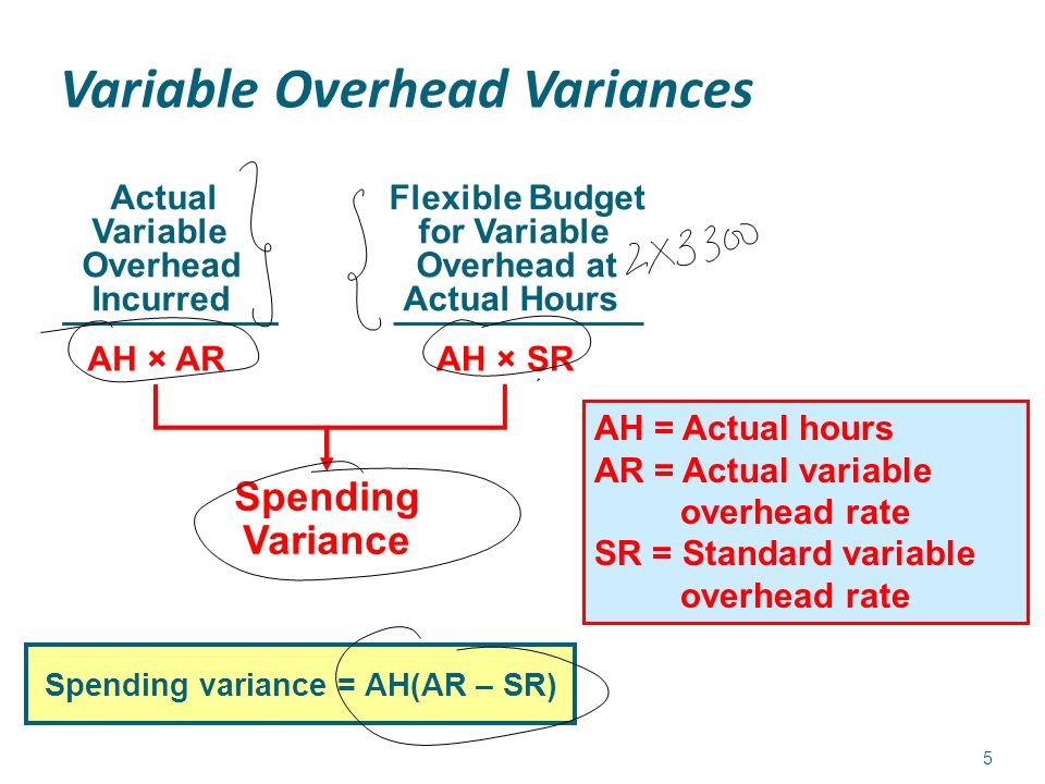 Flexible Budget Overhead Cost Variances And Management Control