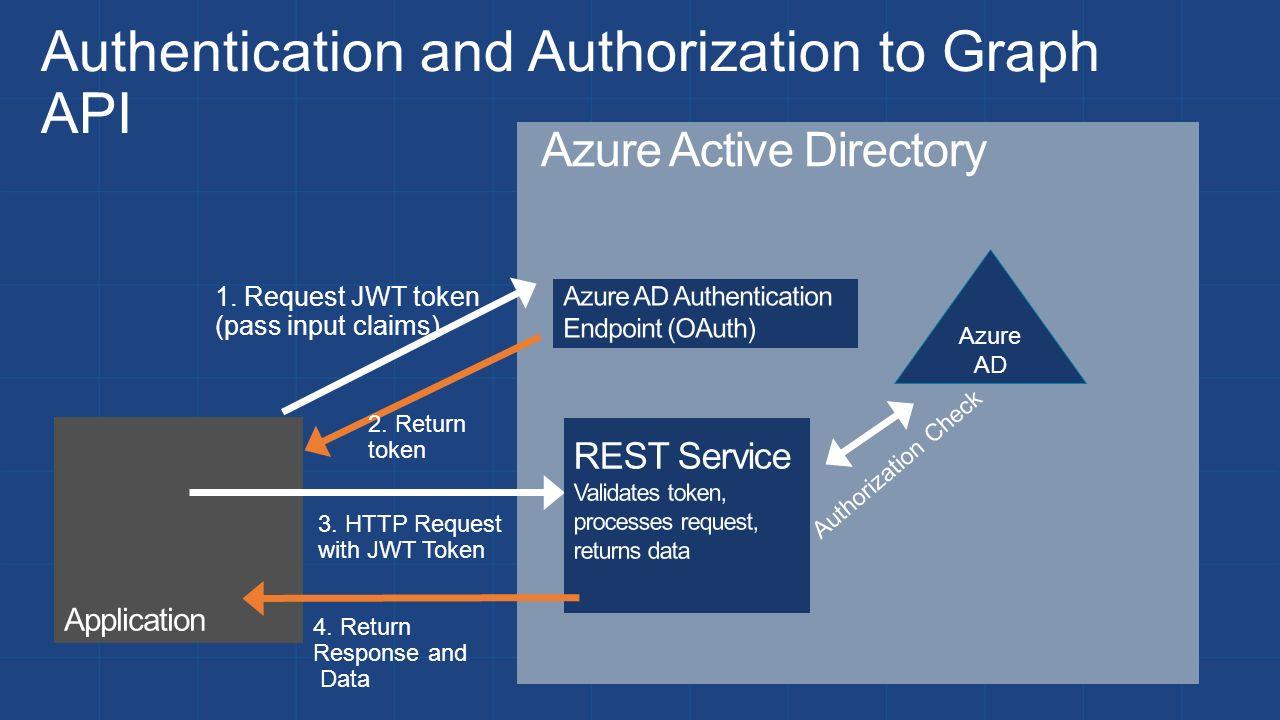 Azure+O365) Identity Presenter Name Position or role Microsoft Azure