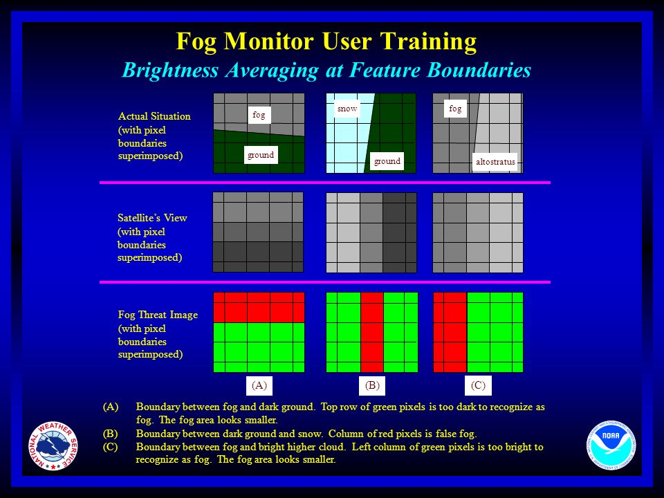 Fog Monitor User Training Mike Churma Jason Taylor May ppt