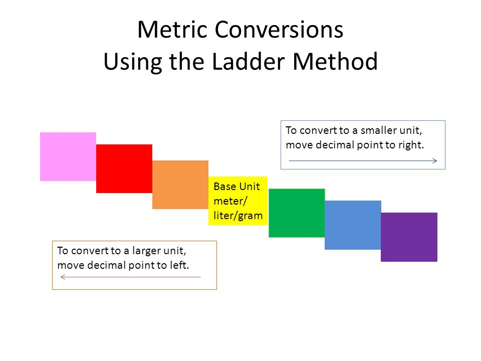 Metric Conversions Using the Ladder Method Base Unit meter/ liter/gram To convert to a smaller unit, move decimal point to right.