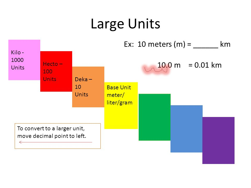 Large Units Base Unit meter/ liter/gram Deka – 10 Units Kilo Units Hecto – 100 Units To convert to a larger unit, move decimal point to left.