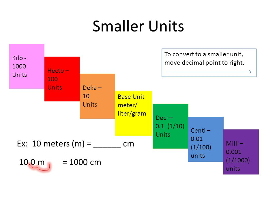 Smaller Units Base Unit meter/ liter/gram Deka – 10 Units Kilo Units Hecto – 100 Units Deci – 0.1 (1/10) Units Centi – 0.01 (1/100) units Milli – (1/1000) units To convert to a smaller unit, move decimal point to right.