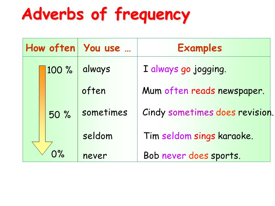 adverbs of frequency always often sometimes seldom or never