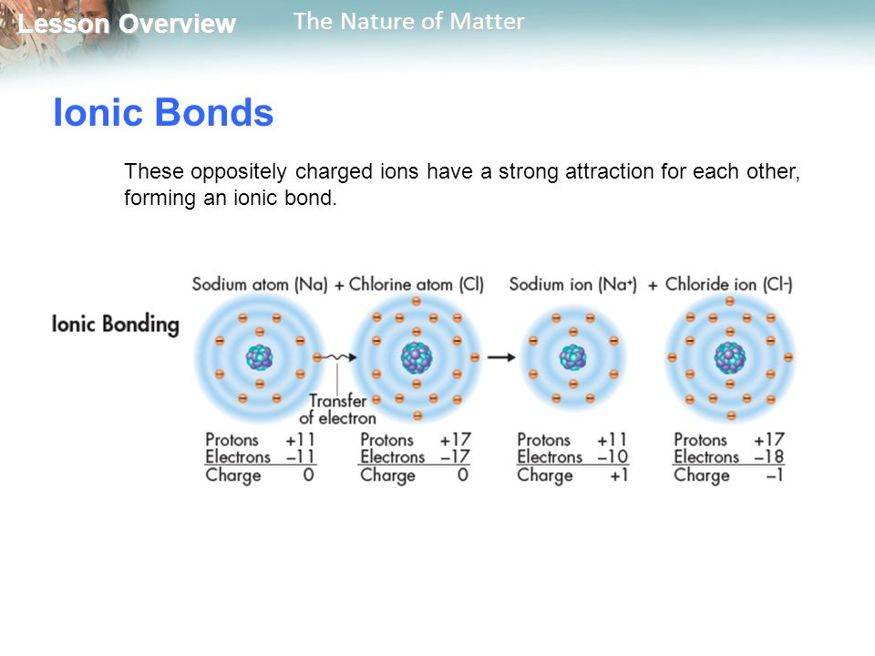 Lesson Overview Lesson Overview The Nature of Matter Ionic Bonds These oppositely charged ions have a strong attraction for each other, forming an ionic bond.