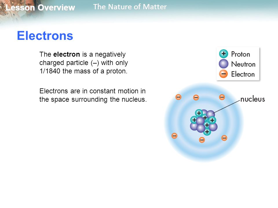 Lesson Overview Lesson Overview The Nature of Matter Electrons The electron is a negatively charged particle (–) with only 1/1840 the mass of a proton.