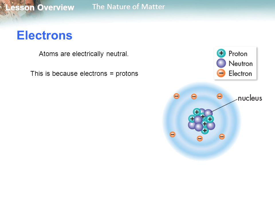 Lesson Overview Lesson Overview The Nature of Matter Electrons Atoms are electrically neutral.
