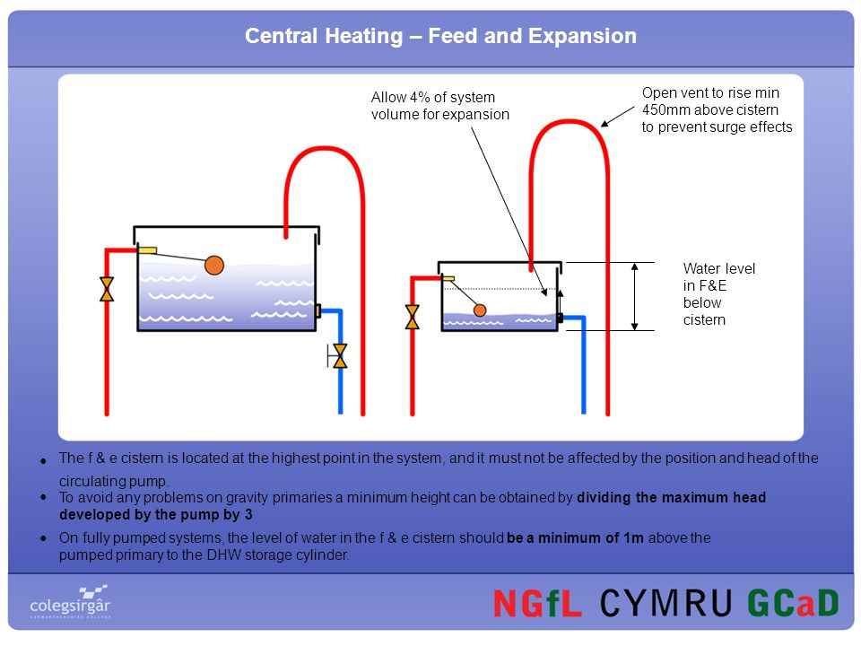 Presentation on Feed and Expansion Cistern. Central Heating At the ...
