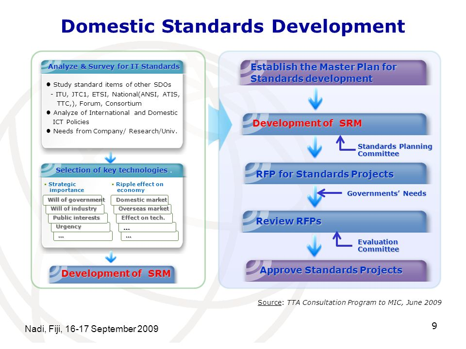 Domestic Standards Development Nadi, Fiji, September Study standard items of other SDOs - ITU, JTC1, ETSI, National(ANSI, ATIS, TTC,), Forum, Consortium Analyze of International and Domestic ICT Policies Needs from Company/ Research/Univ.